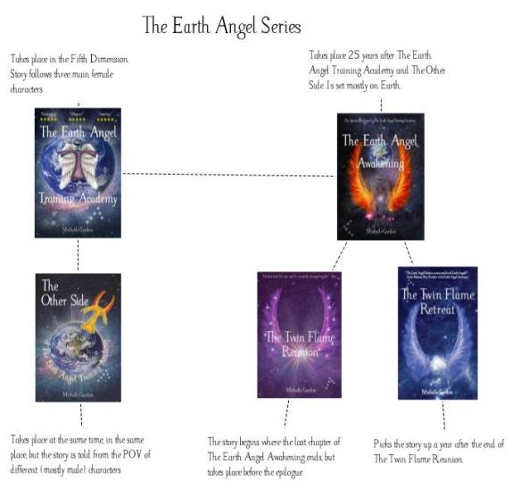 earth angel series sequence